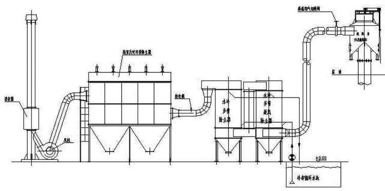 除尘设备|分室反吹袋式除尘器|布袋除尘器-冲天炉专用